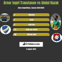 Arnor Ingvi Traustason vs Abdul Razak h2h player stats