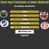 Arnor Ingvi Traustason vs Admir Mehmedi h2h player stats