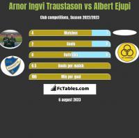 Arnor Ingvi Traustason vs Albert Ejupi h2h player stats