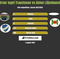 Arnor Ingvi Traustason vs Anton Liljenbaeck h2h player stats