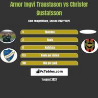Arnor Ingvi Traustason vs Christer Gustafsson h2h player stats