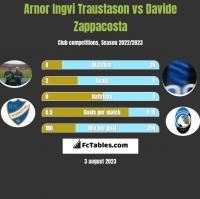 Arnor Ingvi Traustason vs Davide Zappacosta h2h player stats