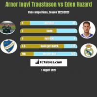 Arnor Ingvi Traustason vs Eden Hazard h2h player stats