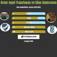 Arnor Ingvi Traustason vs Elias Andersson h2h player stats