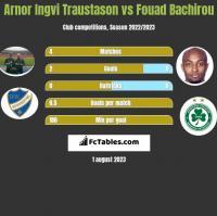 Arnor Ingvi Traustason vs Fouad Bachirou h2h player stats