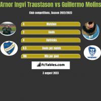 Arnor Ingvi Traustason vs Guillermo Molins h2h player stats