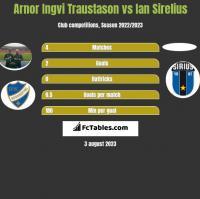 Arnor Ingvi Traustason vs Ian Sirelius h2h player stats