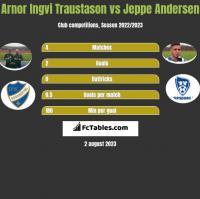 Arnor Ingvi Traustason vs Jeppe Andersen h2h player stats
