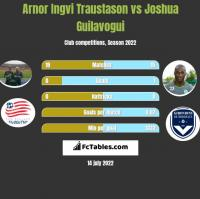 Arnor Ingvi Traustason vs Joshua Guilavogui h2h player stats