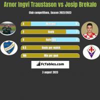 Arnor Ingvi Traustason vs Josip Brekalo h2h player stats