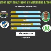 Arnor Ingvi Traustason vs Maximilian Arnold h2h player stats