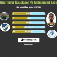 Arnor Ingvi Traustason vs Mohammed Saeid h2h player stats