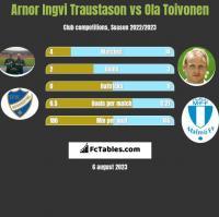 Arnor Ingvi Traustason vs Ola Toivonen h2h player stats