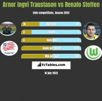Arnor Ingvi Traustason vs Renato Steffen h2h player stats