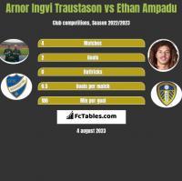 Arnor Ingvi Traustason vs Ethan Ampadu h2h player stats