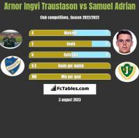 Arnor Ingvi Traustason vs Samuel Adrian h2h player stats