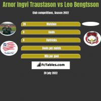 Arnor Ingvi Traustason vs Leo Bengtsson h2h player stats