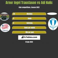 Arnor Ingvi Traustason vs Adi Nalic h2h player stats