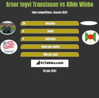 Arnor Ingvi Traustason vs Albin Winbo h2h player stats