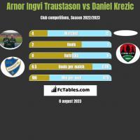 Arnor Ingvi Traustason vs Daniel Krezic h2h player stats