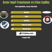 Arnor Ingvi Traustason vs Erion Sadiku h2h player stats