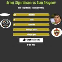 Arnor Sigurdsson vs Alan Dzagoev h2h player stats