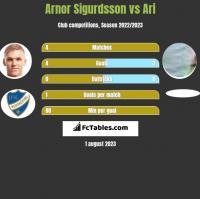 Arnor Sigurdsson vs Ari h2h player stats