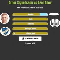 Arnor Sigurdsson vs Azer Aliev h2h player stats