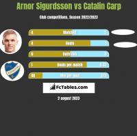 Arnor Sigurdsson vs Catalin Carp h2h player stats