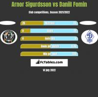 Arnor Sigurdsson vs Daniil Fomin h2h player stats