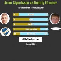 Arnor Sigurdsson vs Dmitriy Efremov h2h player stats