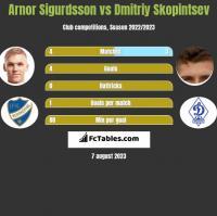 Arnor Sigurdsson vs Dmitriy Skopintsev h2h player stats