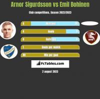 Arnor Sigurdsson vs Emil Bohinen h2h player stats