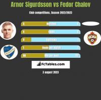 Arnor Sigurdsson vs Fedor Chalov h2h player stats