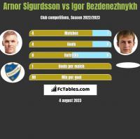 Arnor Sigurdsson vs Igor Bezdenezhnykh h2h player stats