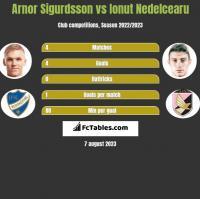 Arnor Sigurdsson vs Ionut Nedelcearu h2h player stats