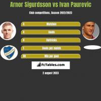 Arnor Sigurdsson vs Ivan Paurevic h2h player stats