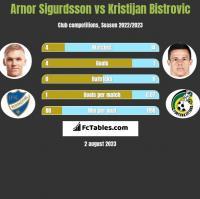 Arnor Sigurdsson vs Kristijan Bistrovic h2h player stats
