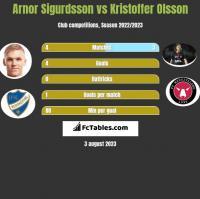 Arnor Sigurdsson vs Kristoffer Olsson h2h player stats