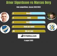 Arnor Sigurdsson vs Marcus Berg h2h player stats