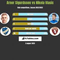 Arnor Sigurdsson vs Nikola Vlasic h2h player stats