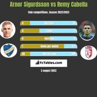 Arnor Sigurdsson vs Remy Cabella h2h player stats