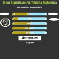 Arnor Sigurdsson vs Takuma Nishimura h2h player stats