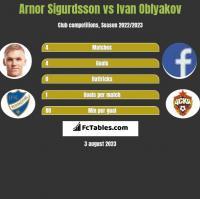 Arnor Sigurdsson vs Ivan Oblyakov h2h player stats