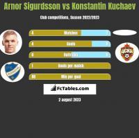 Arnor Sigurdsson vs Konstantin Kuchaev h2h player stats
