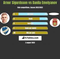 Arnor Sigurdsson vs Danila Emelyanov h2h player stats