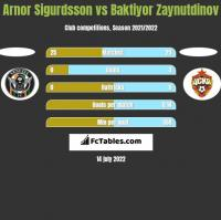 Arnor Sigurdsson vs Baktiyor Zaynutdinov h2h player stats