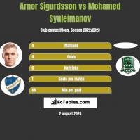 Arnor Sigurdsson vs Mohamed Syuleimanov h2h player stats
