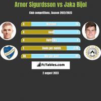 Arnor Sigurdsson vs Jaka Bijol h2h player stats