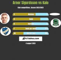 Arnor Sigurdsson vs Kaio h2h player stats
